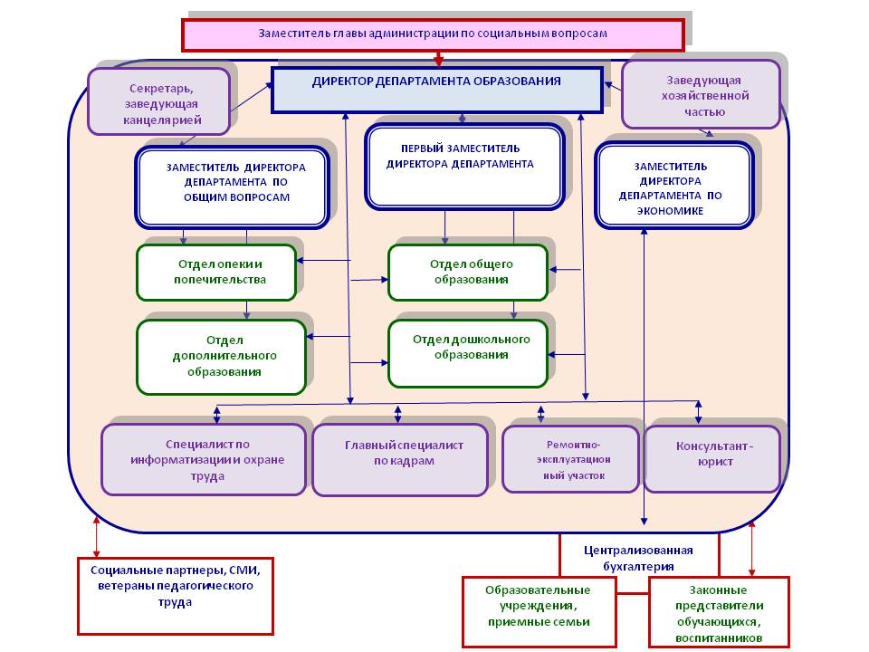 Задачи и функции департамента